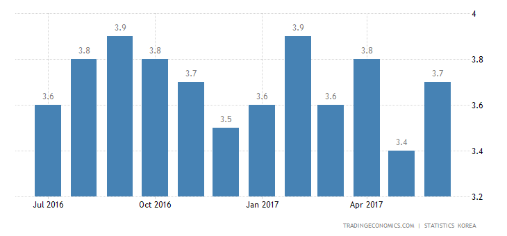 South Korea Jobless Rate Rises To 3.8% In June