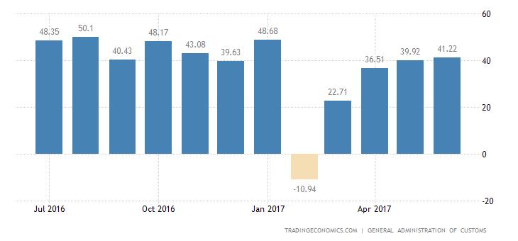 China Trade Surplus Slightly Above Estimates In June