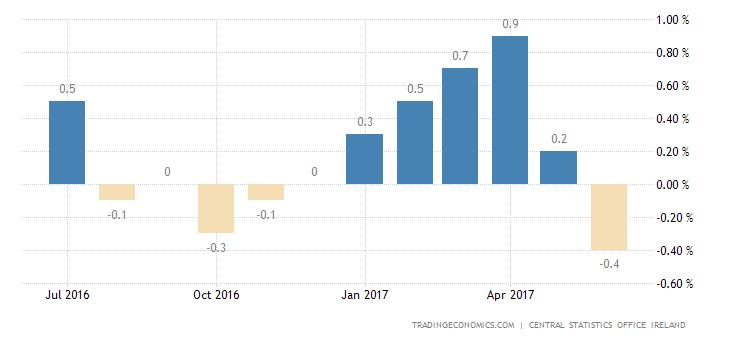 Ireland Slides Back Into Deflation