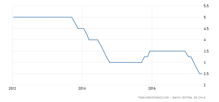 Chile Holds Key Rate At 2.5% For 2nd Meeting