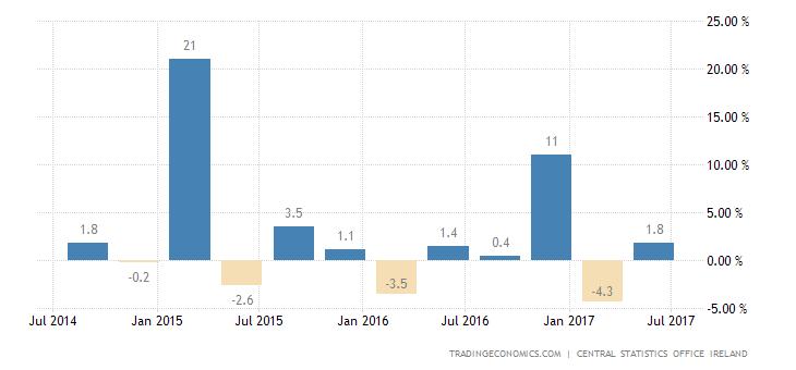 Irish Economy Shrinks 2.6% In Q1