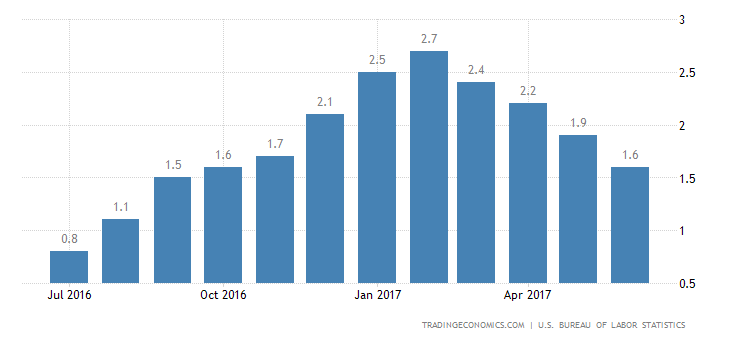 US Inflation Rate Falls To 8-Month Low Of 1.6%