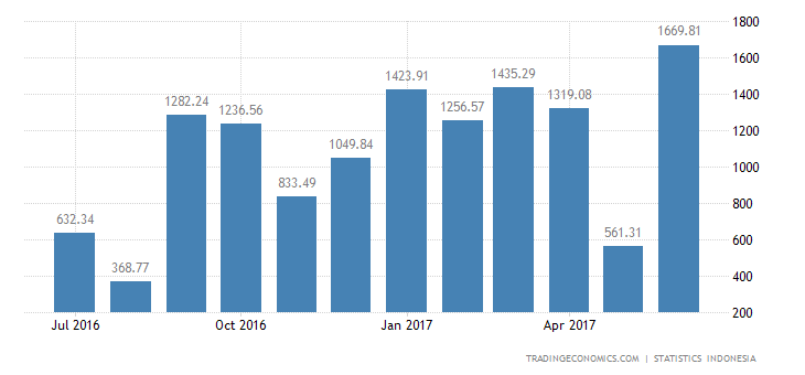 Indonesia Trade Surplus Largest In 5-1/2 Years In June