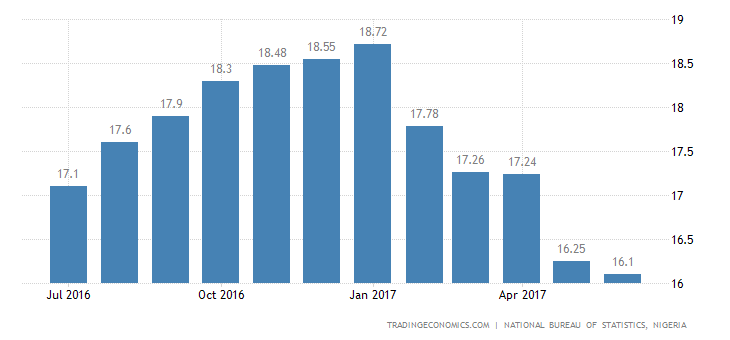 Nigeria Inflation Rate Lowest In Over 1 Year