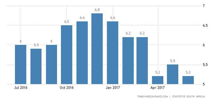 South Africa Inflation Rate Slows To 1-1/2-Year Low