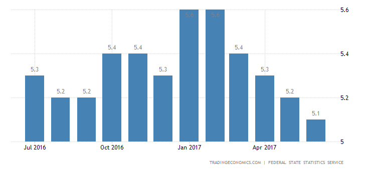 Russia Jobless Rate Falls To 2.5-Year Low