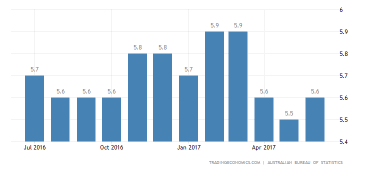Australia Jobless Rate Steady At 7-Month Low of 5.6% In June
