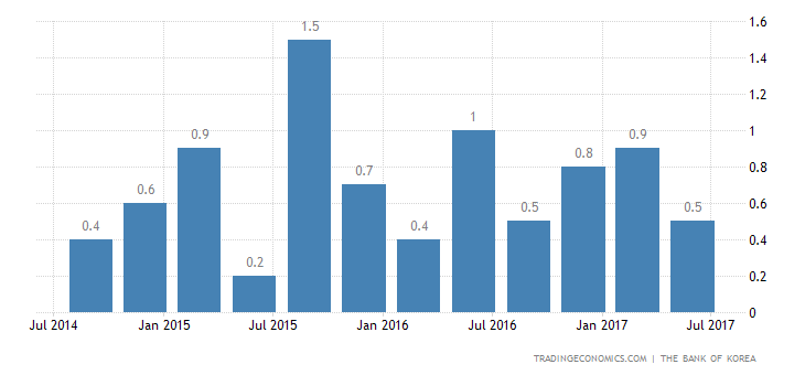 South Korea Economy Expands 0.6% QoQ In Q2