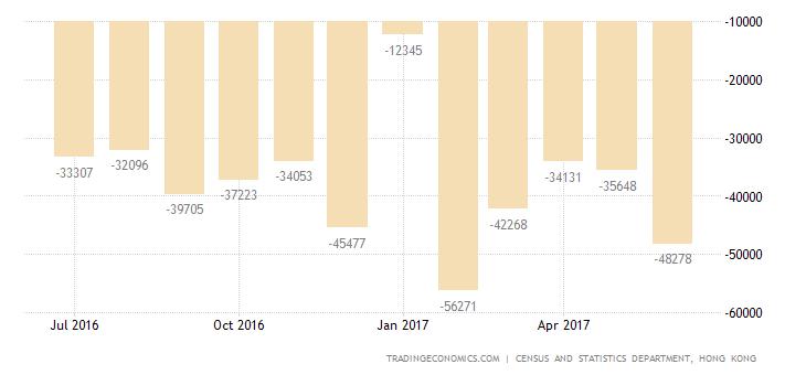 Hong Kong Trade Gap Widens Slightly In June