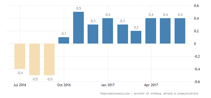 Japan Inflation Rate Steady For 3rd Month At 0.4%
