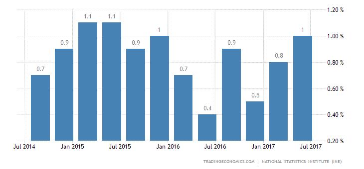 Spanish Q2 GDP Growth at Near 2-Year High