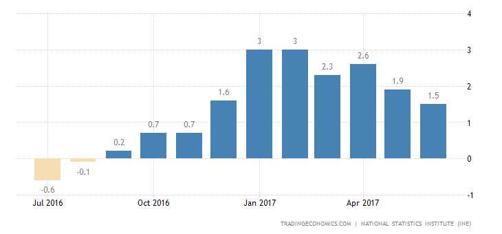 Spanish Inflation Rate Flat at 1.5% in July