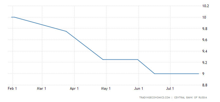 Russia Holds Key Interest Rate at 9%