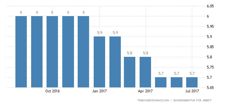 Germany Jobless Rate Falls Further to Lowest Since 1980