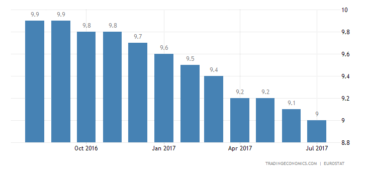 Eurozone Jobless Rate Drops to 9.1% in June