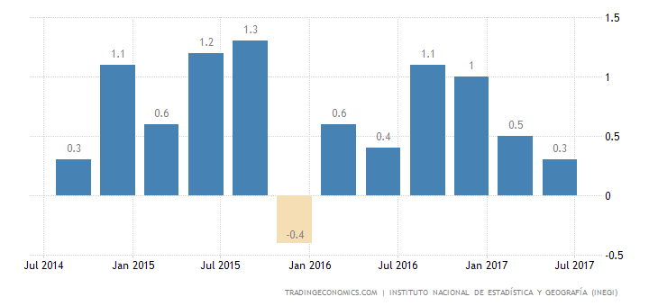 Mexico GDP Unexpectedly Grows 0.6% In Q2