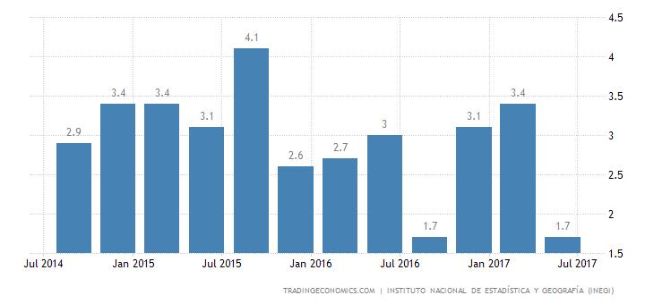 Mexico Annual GDP Growth at 3-Year Low in Q2