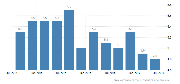 New Zealand Jobless Rate Edges Down To 4.8% In Q2