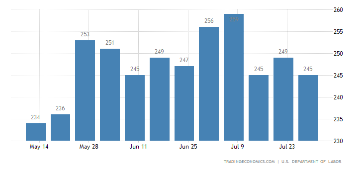 US Jobless Claims Fall to 240K