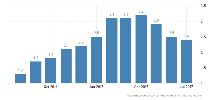 Philippines Inflation Rate Edges Up To 2.8% In July