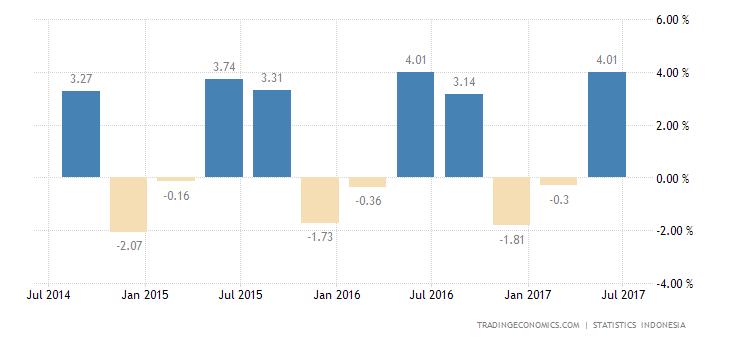 Indonesia Economy Expands 4% QoQ in Q2