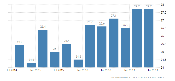 South Africa Jobless Rate Unchanged at 27.7% in Q2