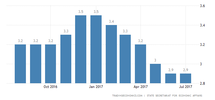 Swiss Jobless Rate Steady at 32-Month Low in July