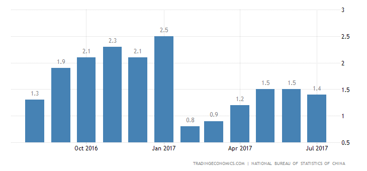 China Inflation Rate at 3-Month Low of 1.4% in July