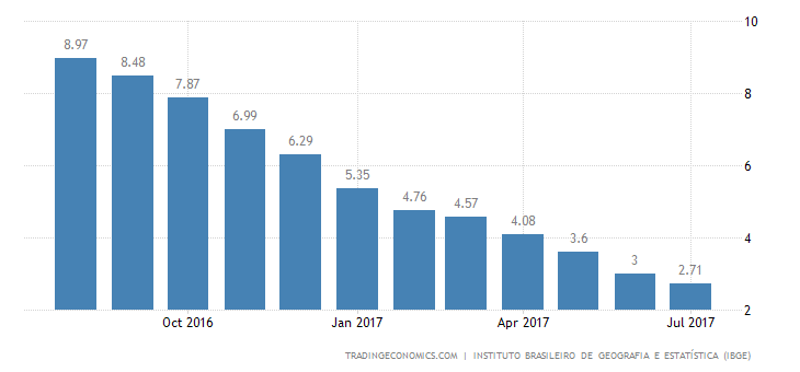 Brazil Inflation Rate Lowest Since 1999