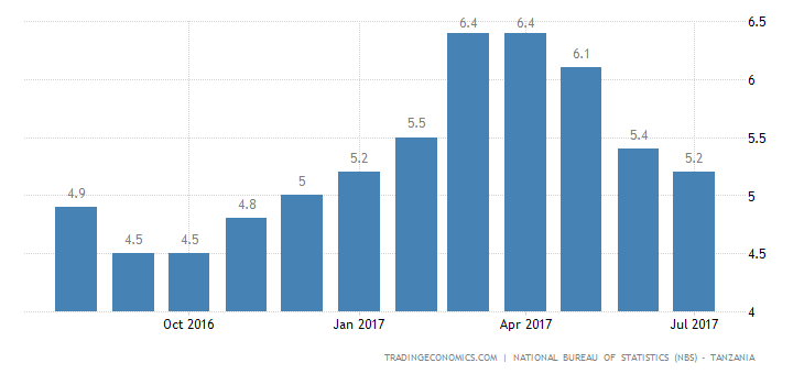 Tanzania Inflation Rate Slows to 6-Month Low of 5.2%