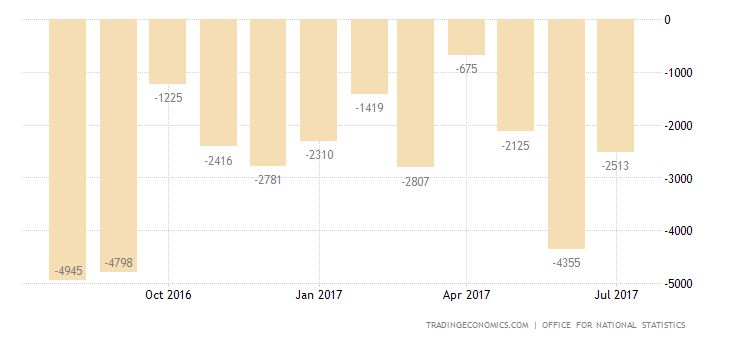 UK Trade Deficit Largest in 9 Months