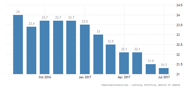 Greek Unemployment Rate Lowest Since 2012