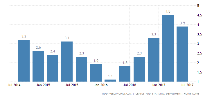 Hong Kong Economy Grows 3.8% in Q2