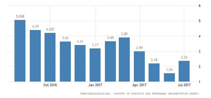 India Inflation Rate Rises to 2.36% in July