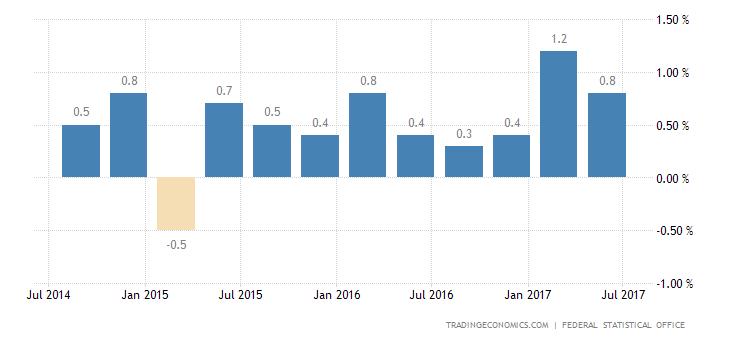 German Q2 GDP Growth Slightly Below Forecasts