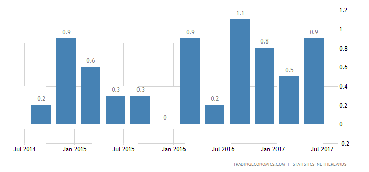 Netherlands GDP Growth at Near 10-Year High in Q2