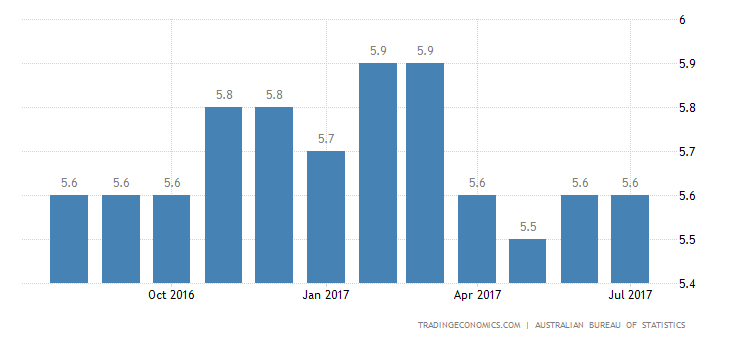 Australia Jobless Rate Down Slightly to 5.6% in July