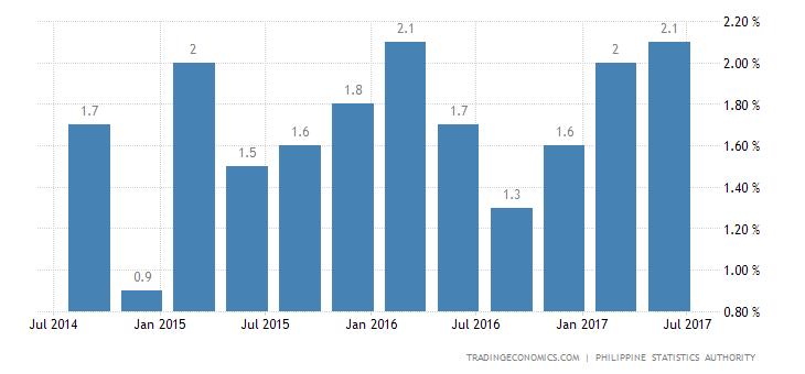 Philippines Economy Expands 1.7% QoQ In Q2