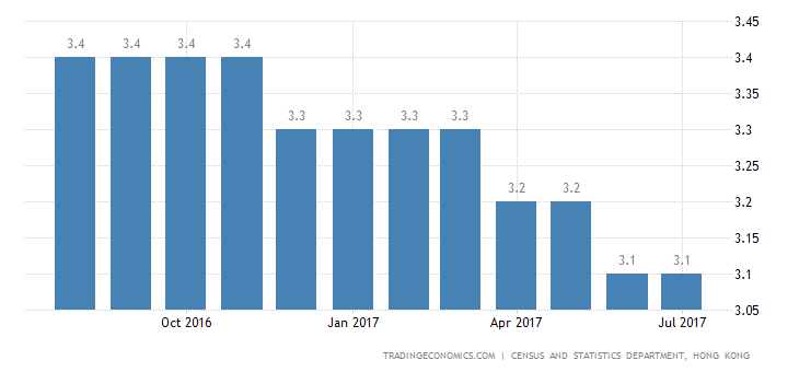 Hong Kong Jobless Rate Steady at 3.1% in July