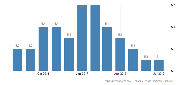 Russia Jobless Rate Steady at 5.1% in July
