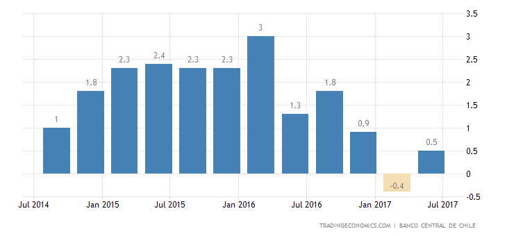 Chile GDP Advances 0.9% YoY in Q2
