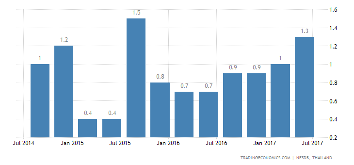 Thailand Economic Growth Stable at 1.3% QoQ