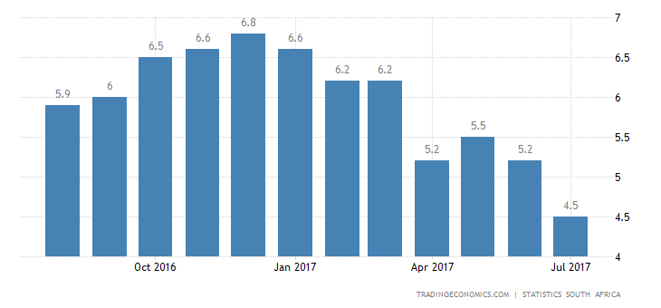 South Africa Inflation Slows to Near 2-Year Low of 4.6%