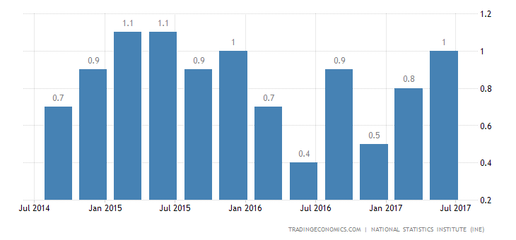 Spain GDP Growth Confirmed at Near 2-Year High in Q2