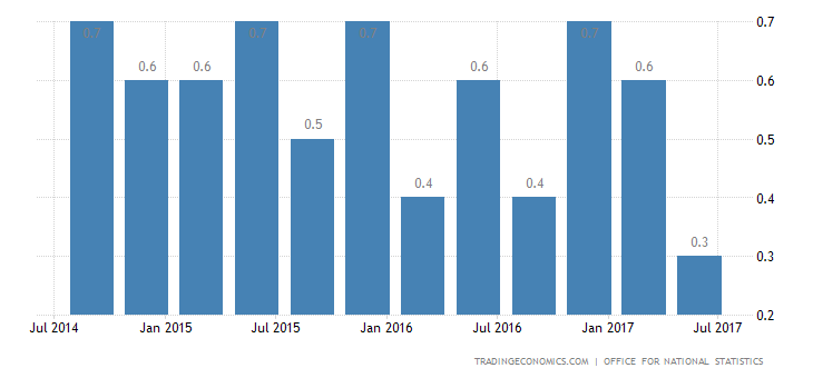 UK Q2 GDP Growth Rate Confirmed at 0.3%