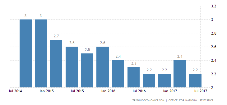 UK Q2 GDP Annual Growth Confirmed at 1-Year Low