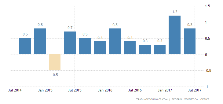 German GDP Growth Confirmed at 0.6% in Q2