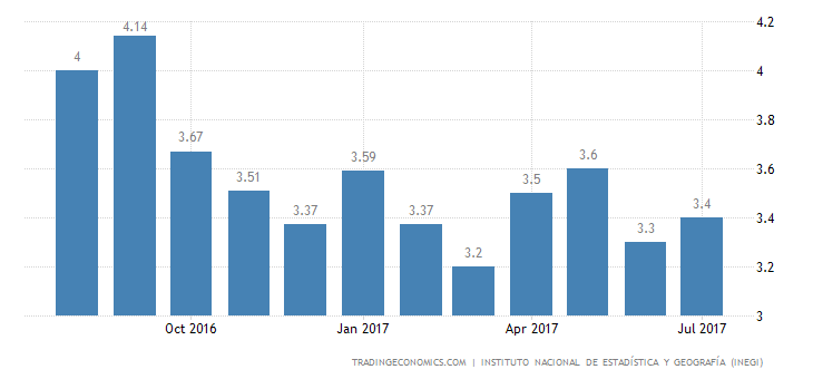 Mexico Jobless Rate Down to 3.4% in July