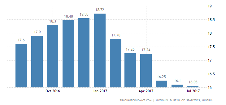 Nigeria Inflation Rate Edges Down to 16.05% in July