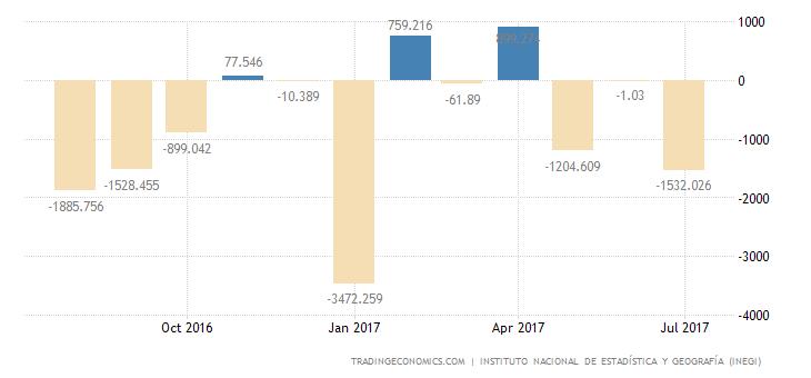 Mexico Trade Gap Narrows 16.6% YoY In July